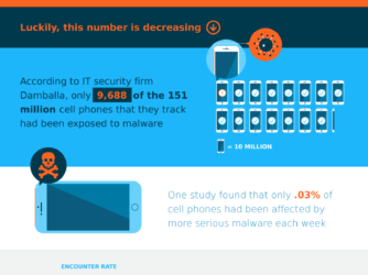 Ways To Effectively Remove Mobile Malware (Infographic)